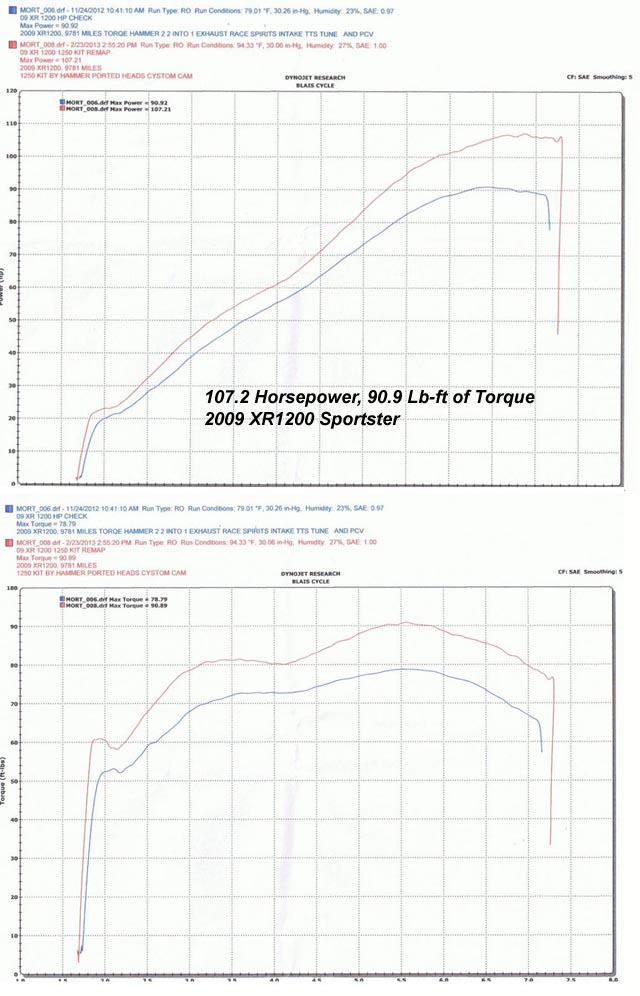 Dyno Chart Reference: 1250 (all 1250 conversions: 883-1250, 1200