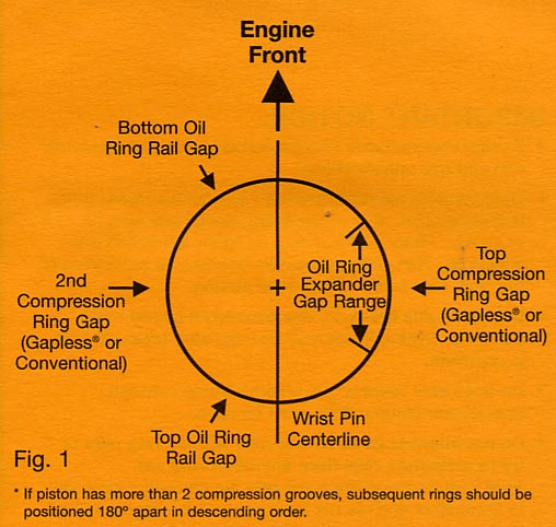 Proper Total Seal Ring Orientation
